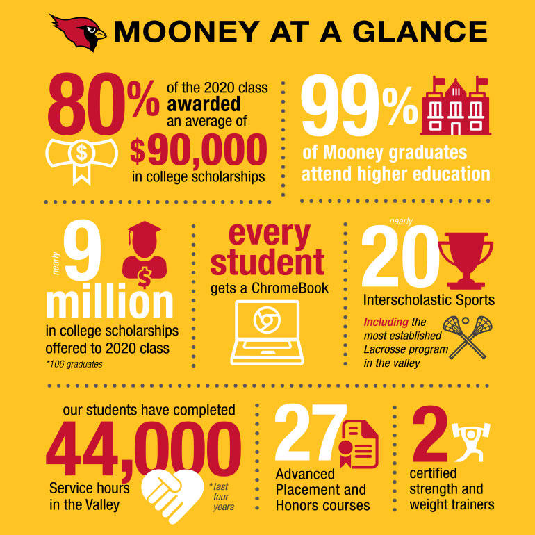Mooney at a Glance